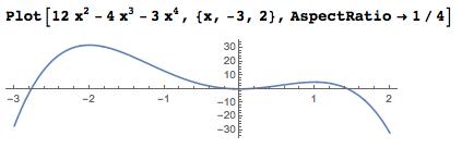 Plot showing found global maximum of 32