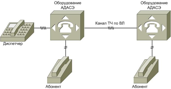 Типовая схема построения