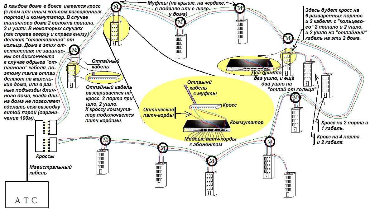 схема разводки оптического кабеля