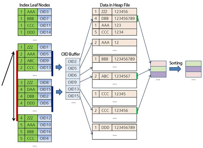 Сканирование Индекса в CUBRID