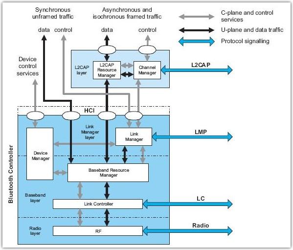 Схема bluetooth колонки