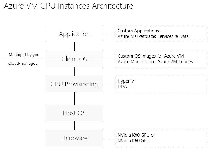Microsoft VM GPU Instances Architecture