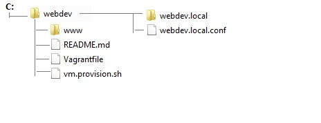 webdev tree