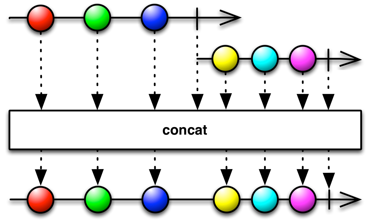 > **Concat**