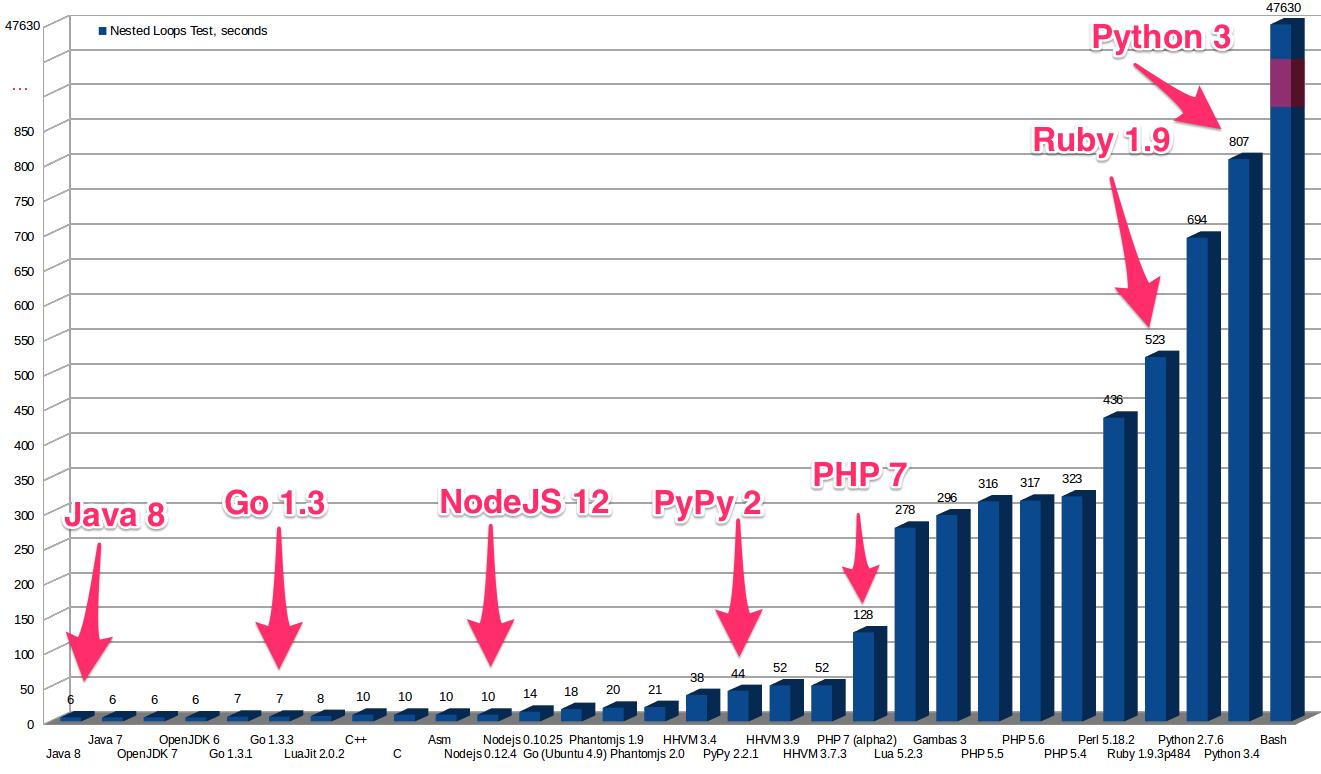 Какой язык программирования стоит выучить первым ʇdiɹɔsɐʌɐɾ  Его быстродействие приближается к c java и go Вот результаты одного весьма серьёзного теста производительности для различных языков программирования