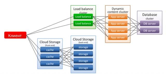 Удачная архитектура облачного веб-проекта