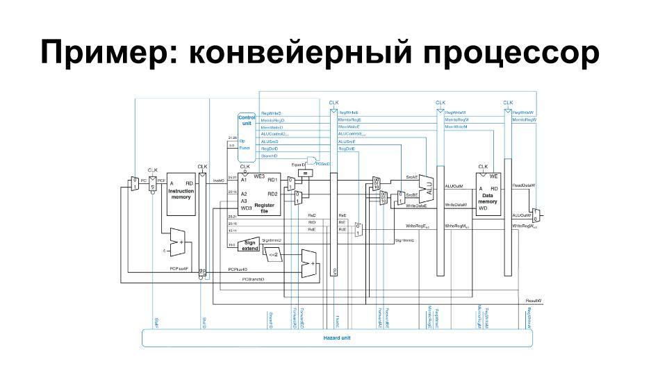 Digital design and computer architecture harris