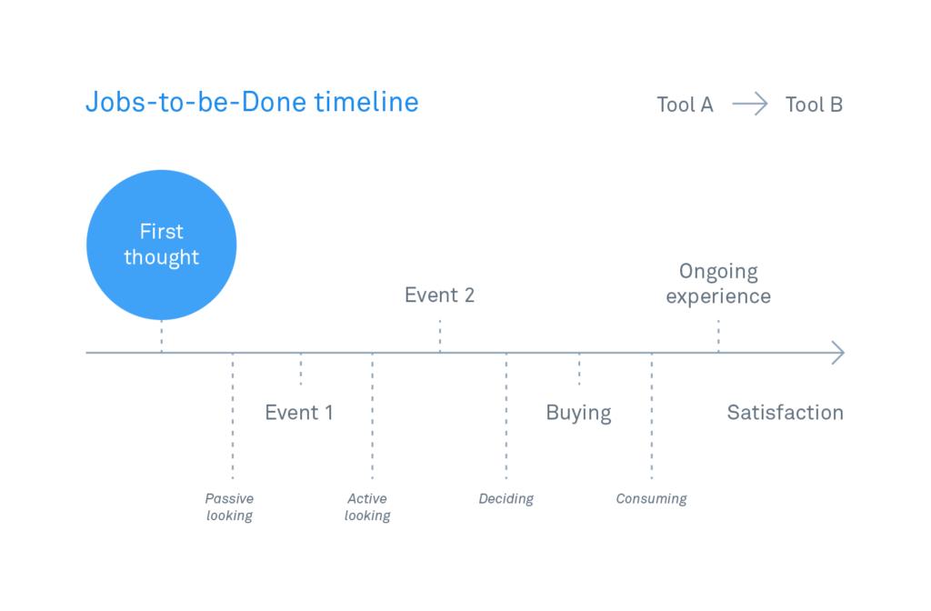 Модель Jobs to Be Done от Intercom: Жизненный цикл