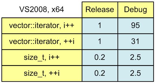 Рисунок 1. Время работы алгоритмов вычисления суммы.