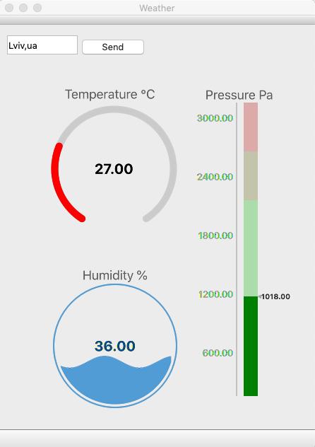 Weather dasboard for Lviv