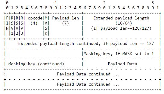 Как работает JS: WebSocket и HTTP/2+SSE. Что выбрать?