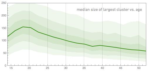 Средний размер крупнейшего кластера против возраста