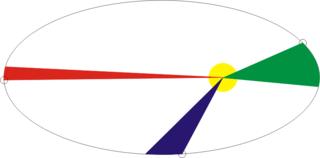 Эллиптическая траектория