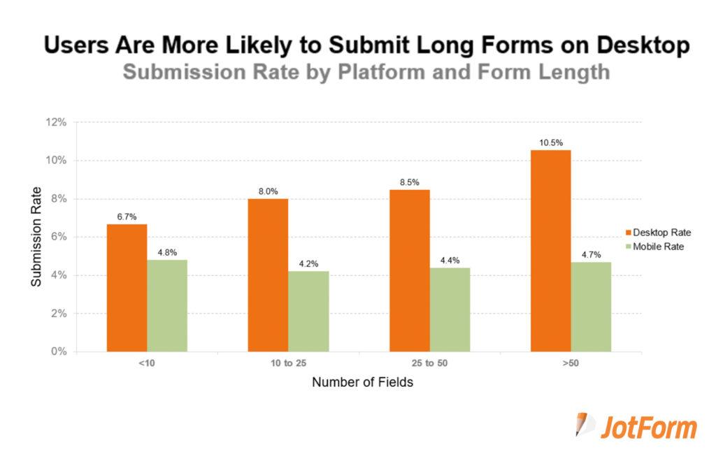 What Factors Contribute toForm Submission Rates?