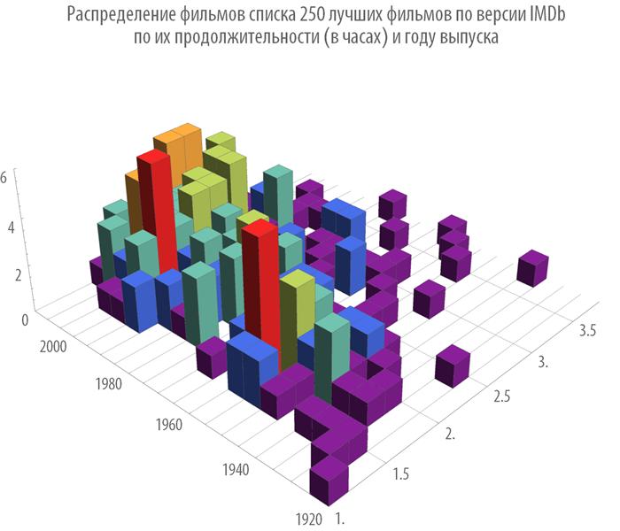 Poisk-posledovatelnosti-prosmotra-spiska-250-luchshih-filmov-Wolfram-Language-Mathematica_44.png