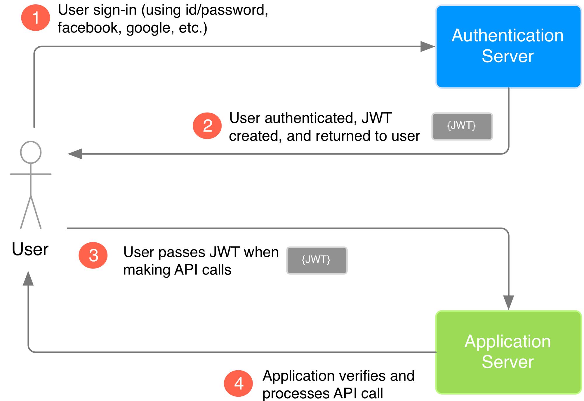 Как приложение использует JWT для проверки аутентификации пользователя.