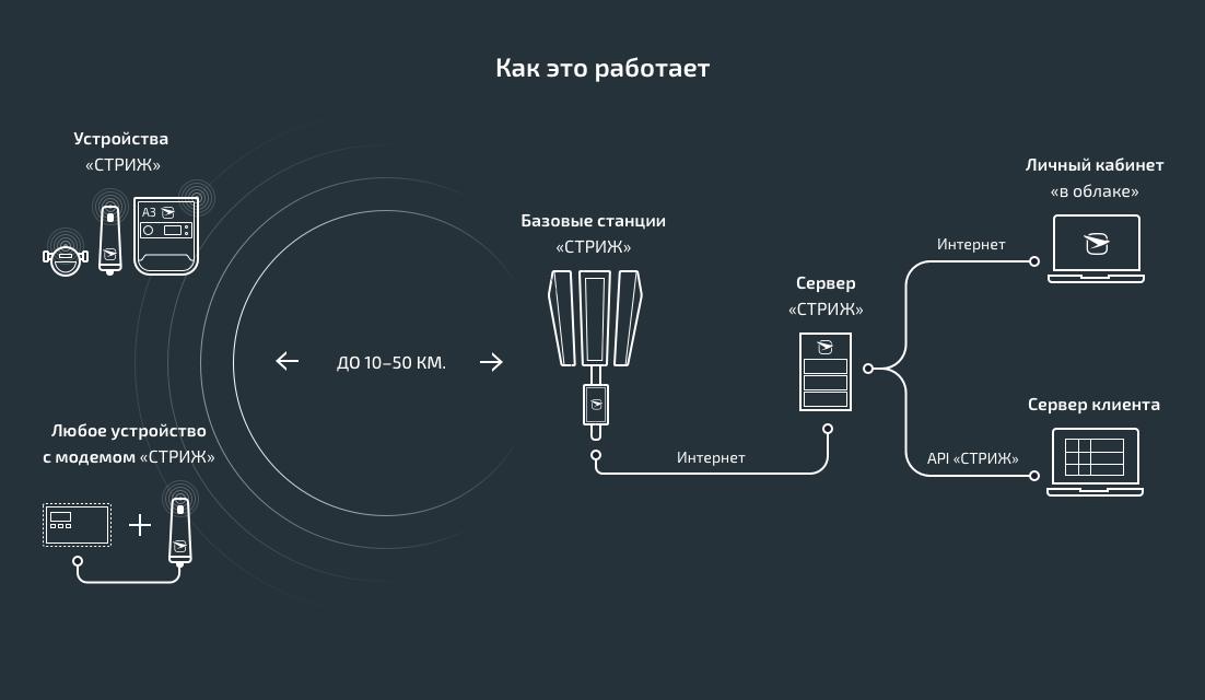 Как разрабатывают и производят устройства IoT в России