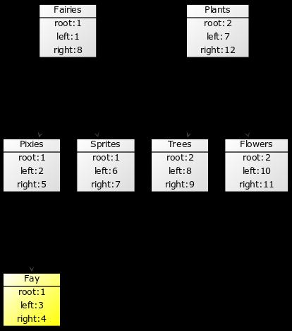 Оптимизация модели Nested Set в PHPixie