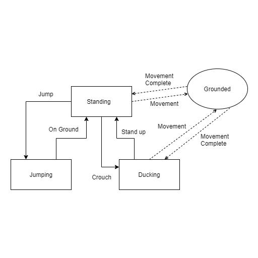 [Перевод] Реализация шаблона «Состояние» в Unity