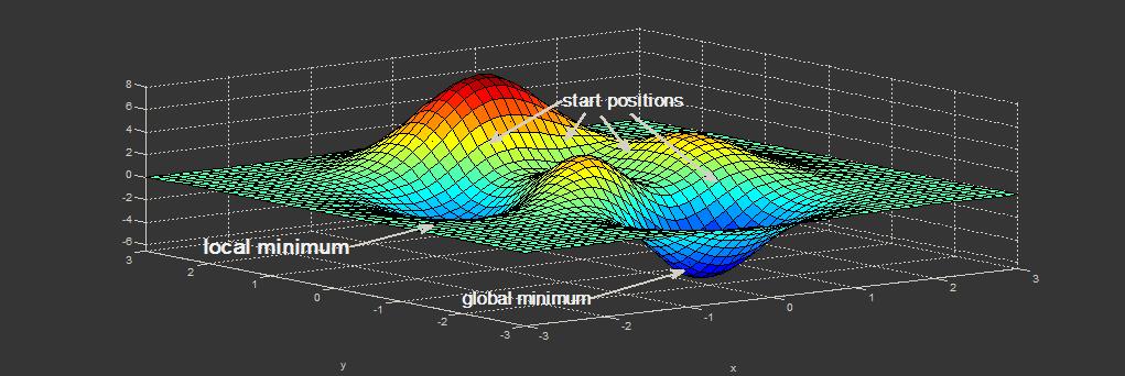 [Из песочницы] Алгоритм Левенберга — Марквардта для нелинейного метода наименьших квадратов и его реализация на Python