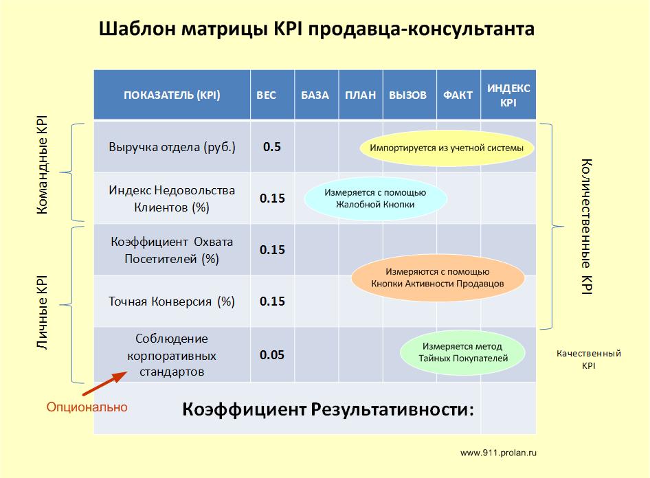 Шаблон матрицы KPI продавца-