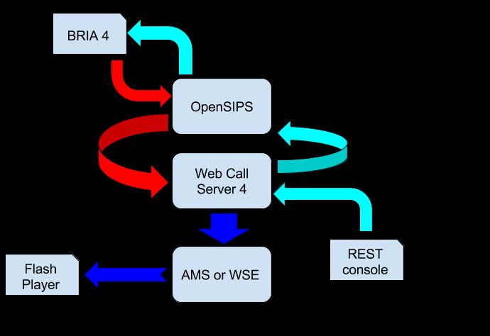 Схема організації тіста для OpenSIPS