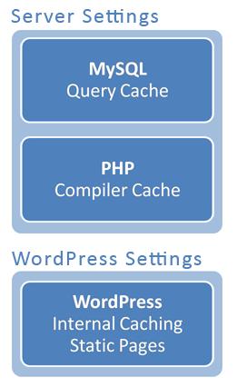 Кэширующие звенья для Wordpress