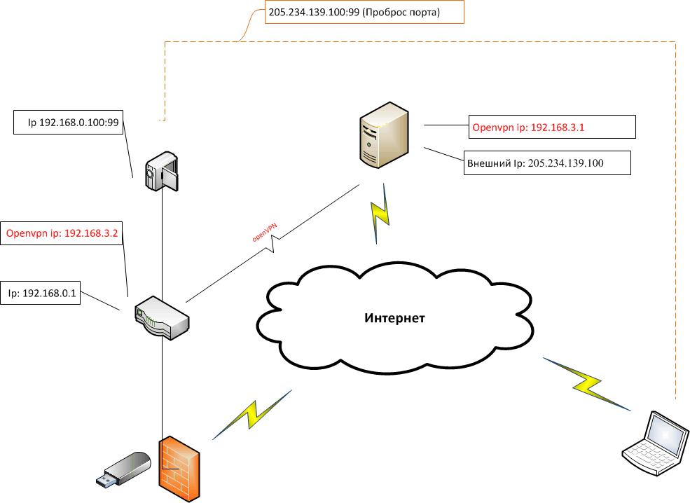 такую сеть как на схеме.
