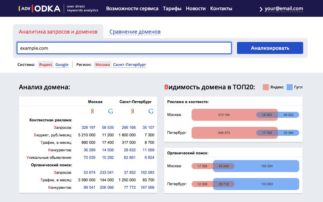 SERP Яндекс и Google: Анализируем конкурентов, исследуем отрасли — advodka.com
