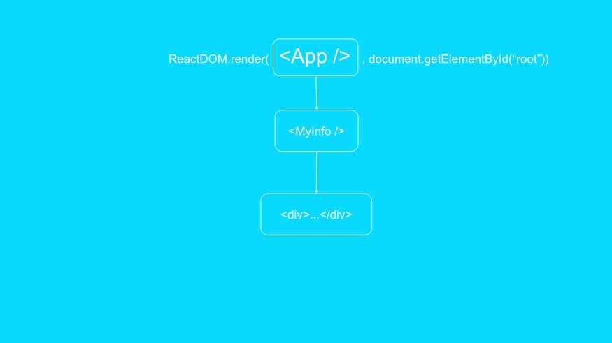 Компонент App выводит компонент MyInfo, выводящий элемент <div>