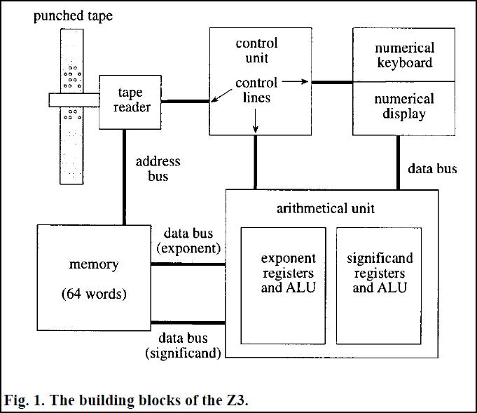 Наследие конрада цузе архитектура z1 и