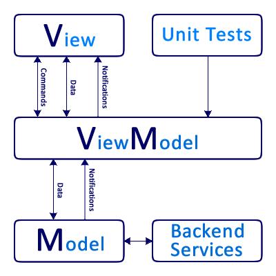 MVVM Framework для Windows Phone своими руками. Часть 1