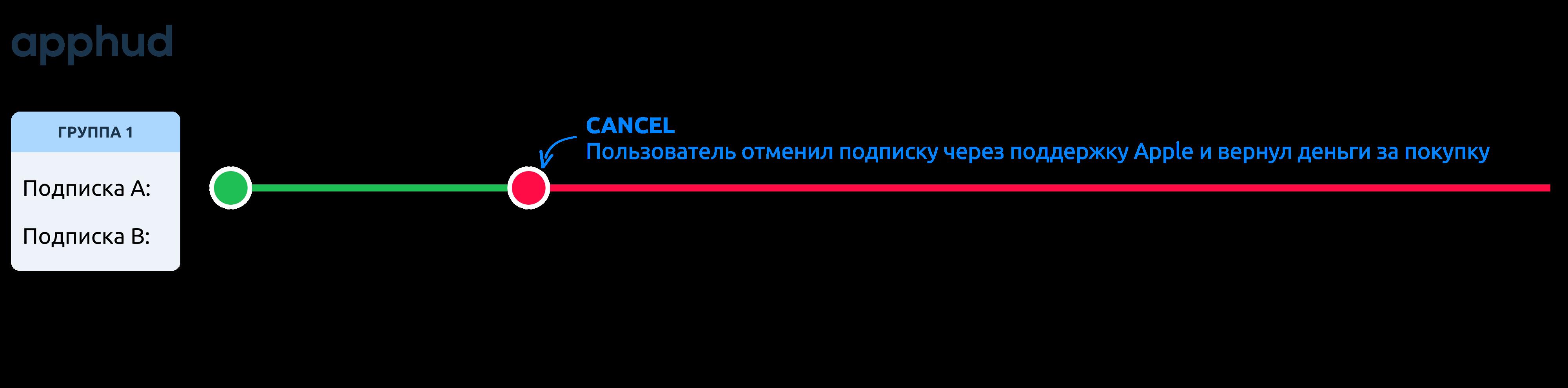 Событие CANCEL
