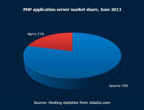 PHP application server market share June 2013