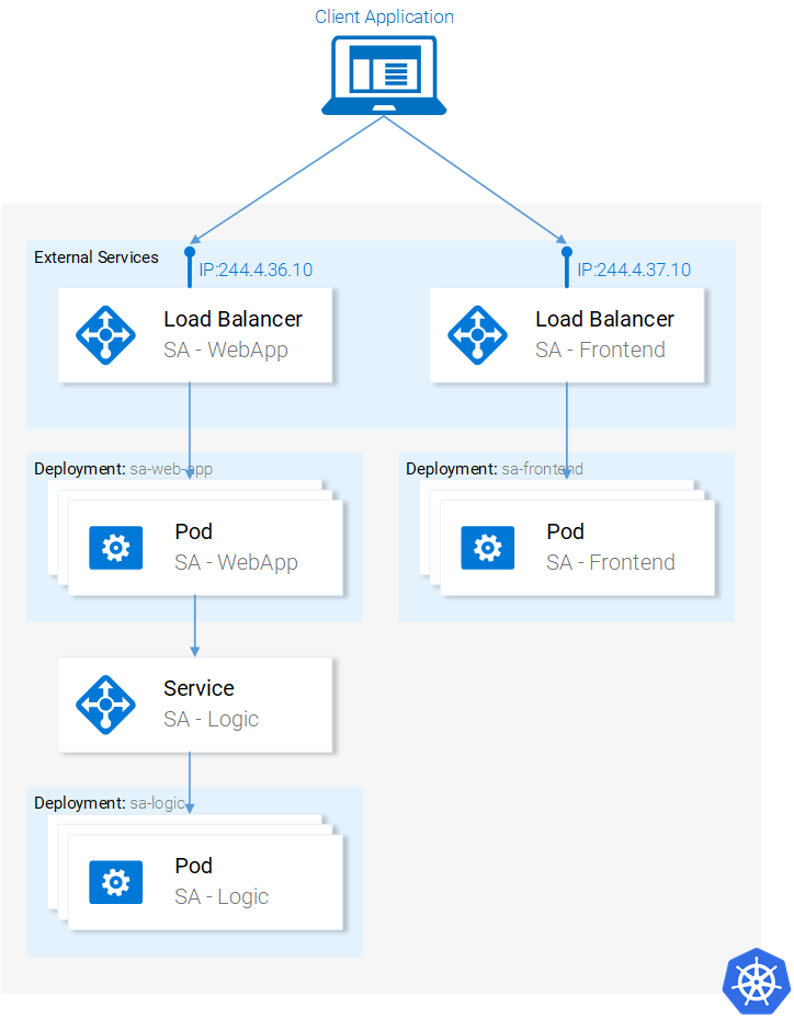 Kubernetes Handbook Part 2: Creating and Working With a Cluster