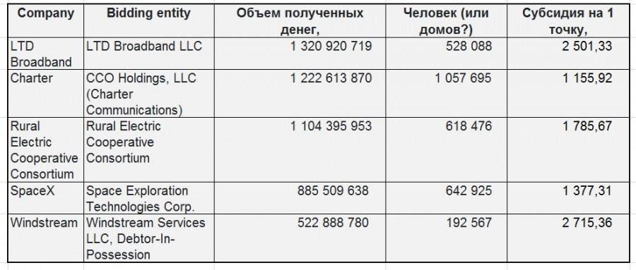 Всё о проекте Спутниковый интернет Starlink. Часть 23. Промежуточные итоги аукциона RDOF