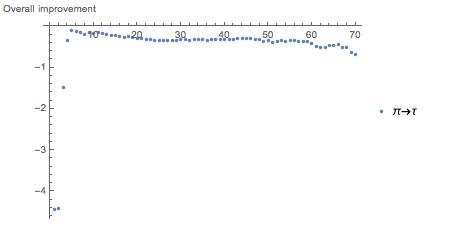 Общее улучшение при переходе от Pi к Tau вычисляется как среднее этих векторов