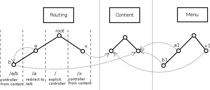 Роутинг, контент, меню