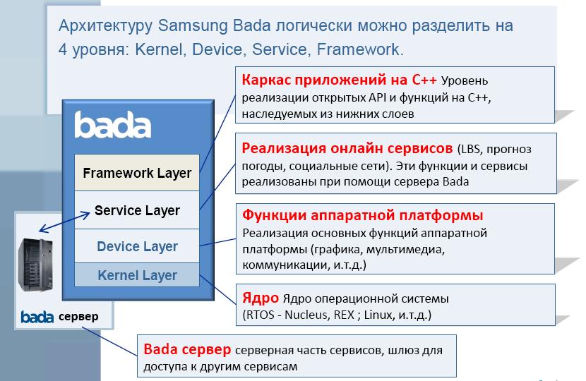 Bada. Интервью с Олегом Будегечиевым и отчет о посещении круглого стола на Samsung FORUM 2010