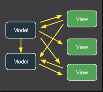 Взаимодействие с представления с моделями в MV* архитектурах