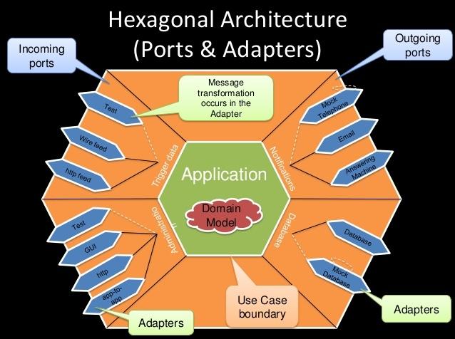 Функциональная архитектура — это порты и адаптеры