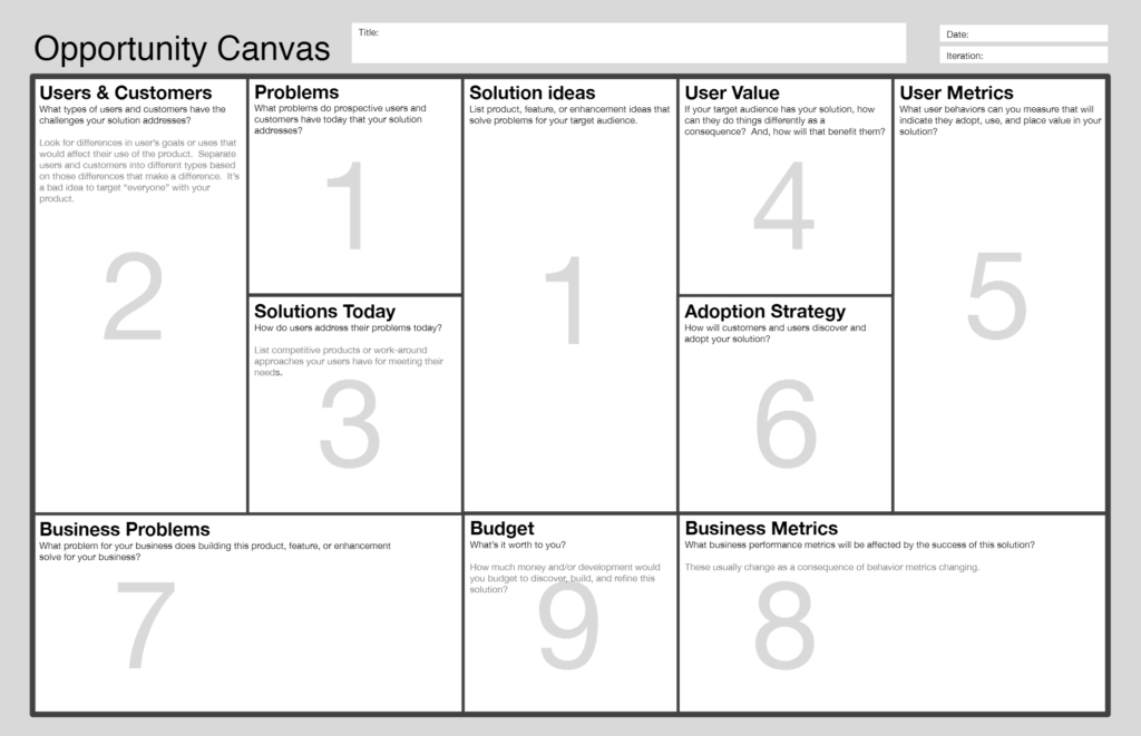 Opportunity Canvas ©Jeff Patton