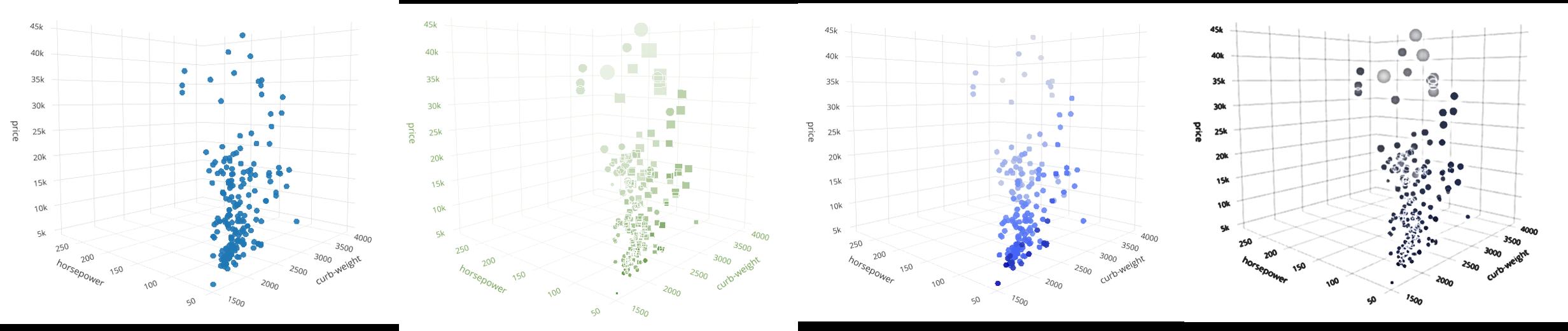 [Перевод] Многомерные графики в Python — от трёхмерных и до шестимерных