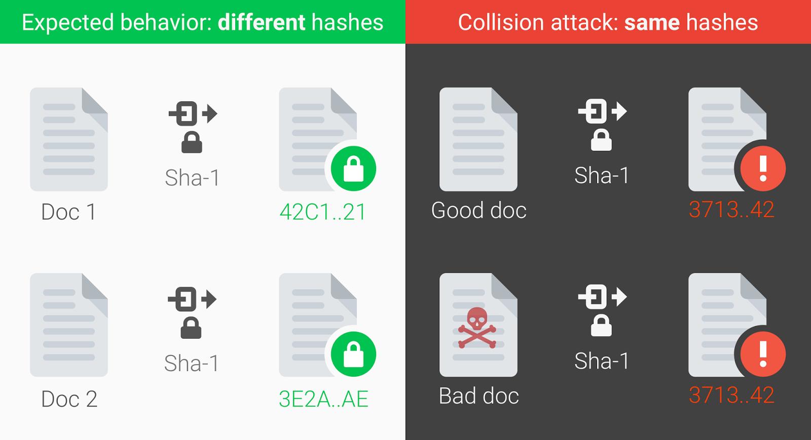 Первый способ генерации коллизий для SHA-1