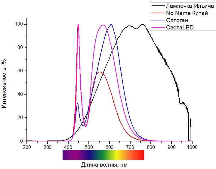 спектров светодиодных ламп