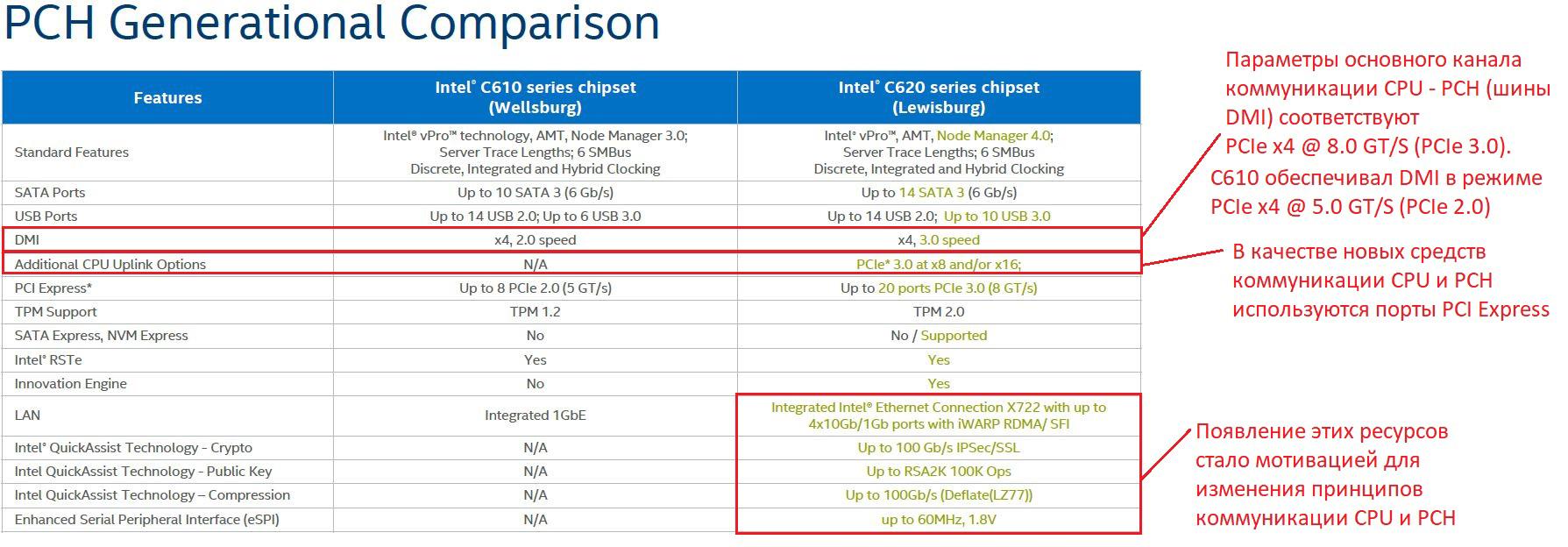 Сравнение функциональности системной логики Intel C610 и C620