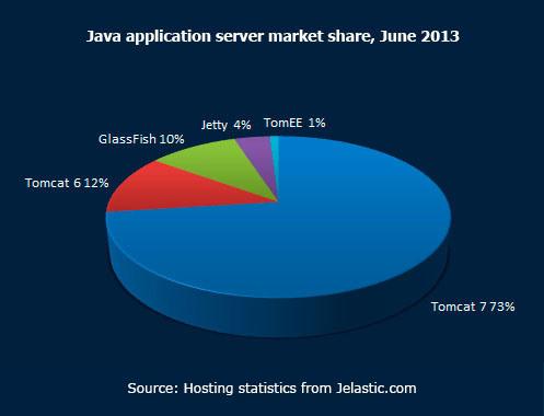 Java application server market share June 2013