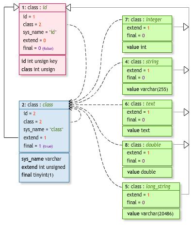 Основные классы для представления строк и чисел.