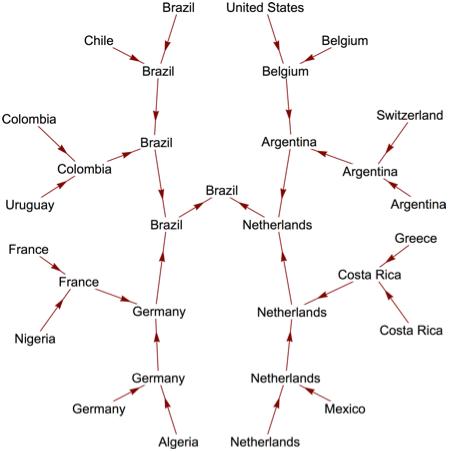 Как рассчитать вероятность выигрыша в футболе fifa Избербаш