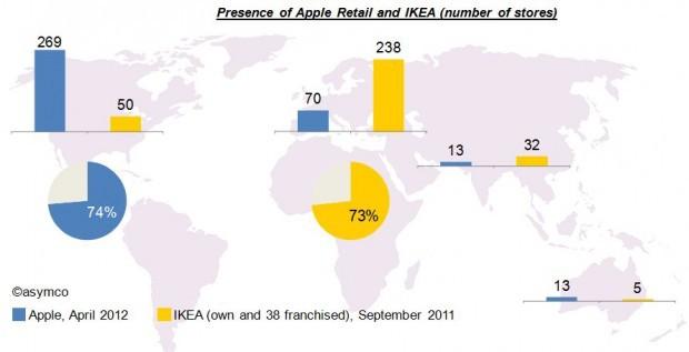 Задачи розничной сети: Apple vs. IKEA